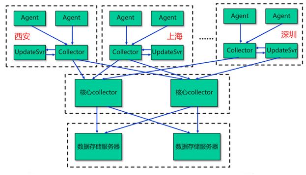 新时代运维监控能力的进化——天网云用户体验监控平台实践