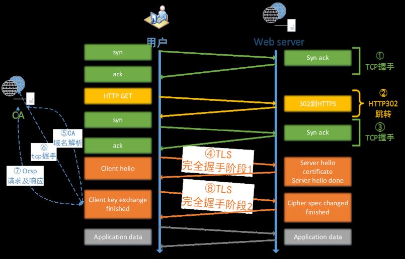 HTTPS 协议深度解析,为什么小程序开发者需要关注