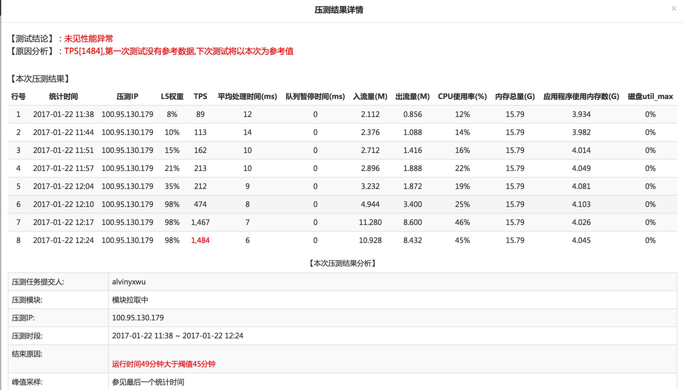 海量服务实践:手 Q 游戏春节红包项目设计与总结(下篇)
