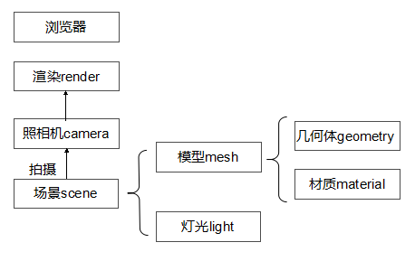 Three.js camera初探——转场动画实现