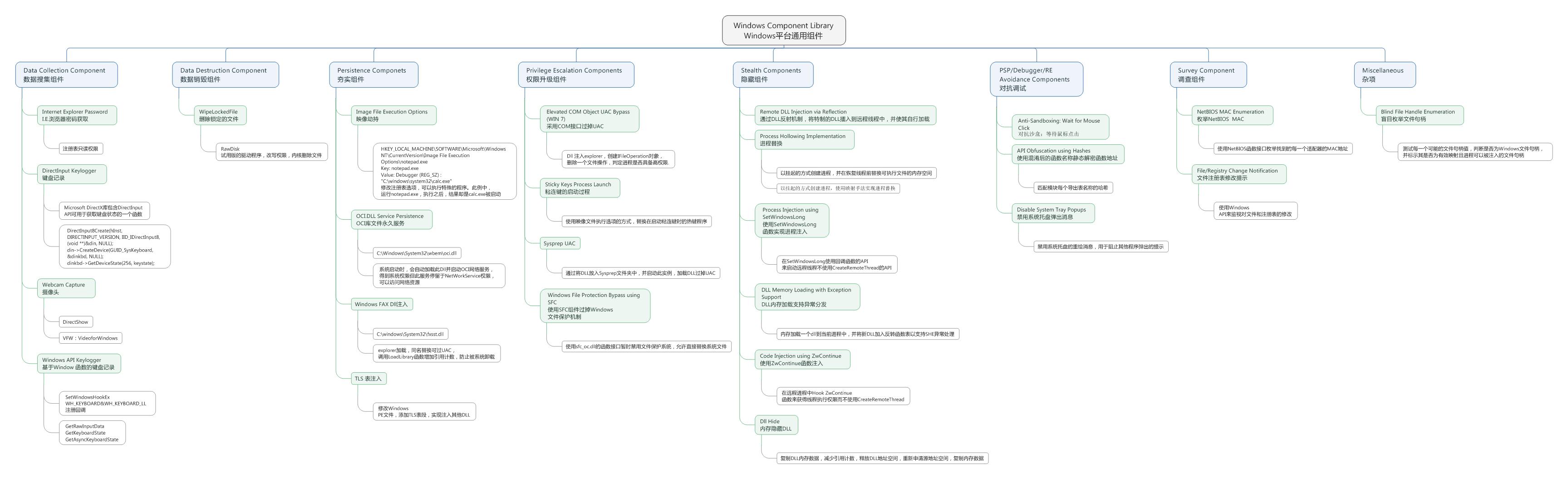 CIA泄露资料分析(黑客工具&技术)—Windows篇