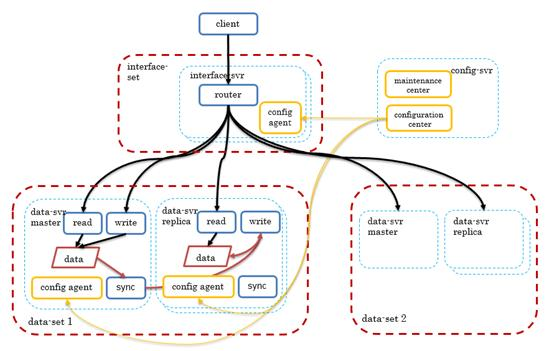 CRS : 腾讯云 Redis 产品架构解析