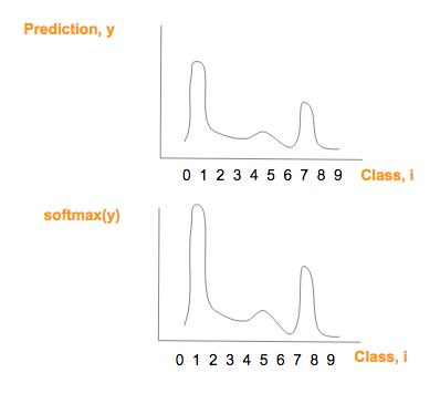 深度学习入门实战(三):图片分类中的逻辑回归