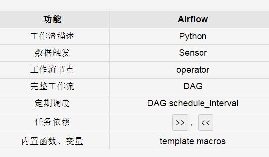 【 airflow 实战系列】 基于 python 的调度和监控工作流的平台