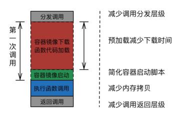 腾讯云无服务器云函数架构精解