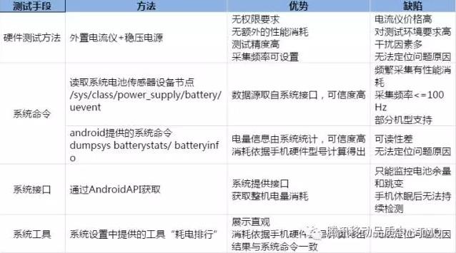 手机发烫是为何:App 电量测试定位方法