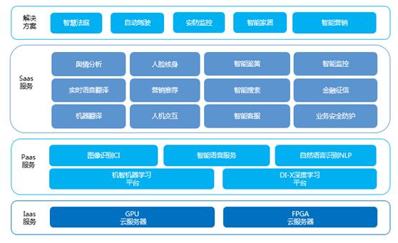 腾讯云王琰:腾讯云AI Cloud的技术、应用布局和趋势