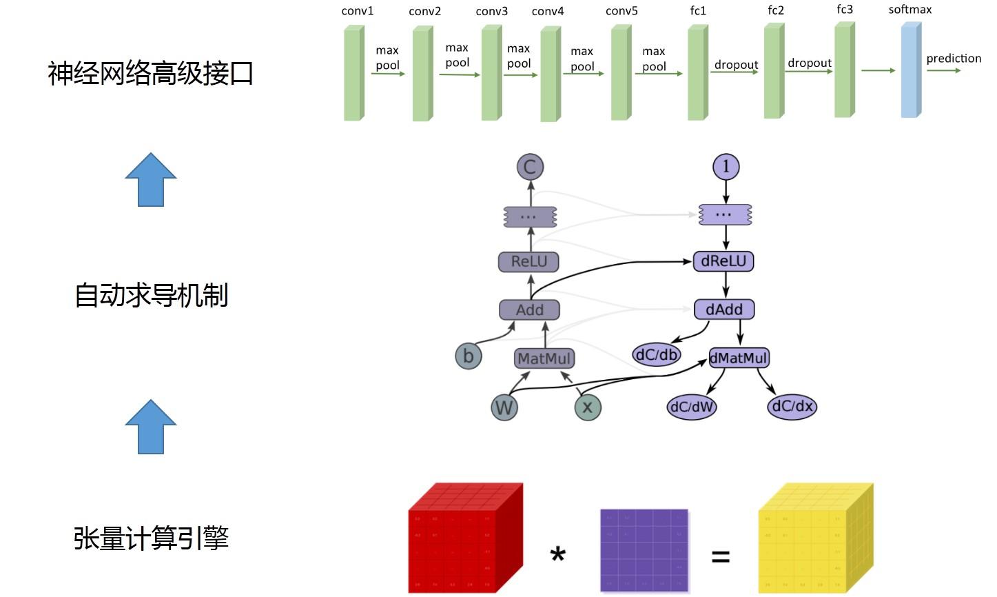 Pytorch 学习笔记之自定义 Module
