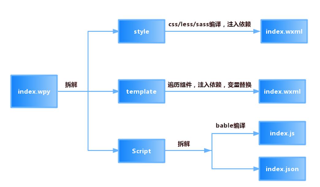 打造小程序组件化开发框架