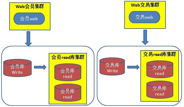 腾讯云分布式数据库(DCDB)