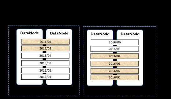 腾讯云 Postgres-XZ 的数据治理策略