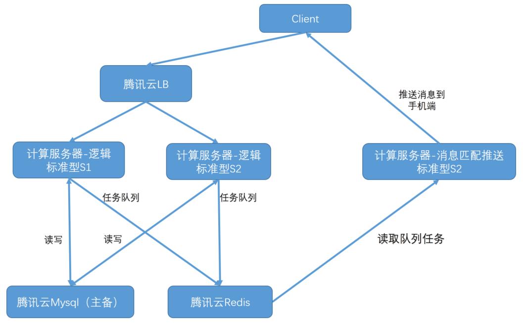 丢丢:腾讯云上实践 SNG MINI 项目