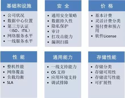 腾讯云工程师:中小企业的四个上云要点