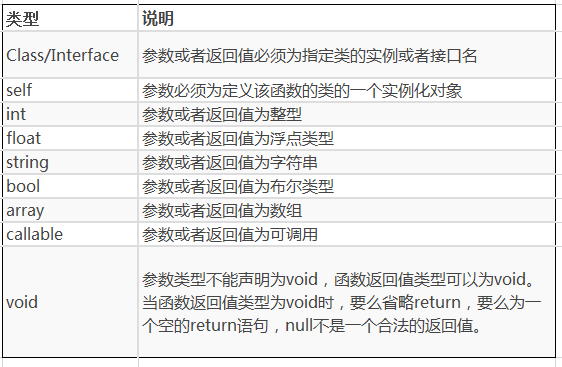 PHP7 新特性简介(一)