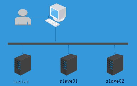 在腾讯云上搭建 Hadoop 完全分布式集群