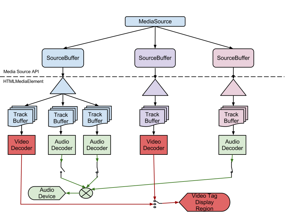 HTML5 直播协议之 WebSocket 和 MSE