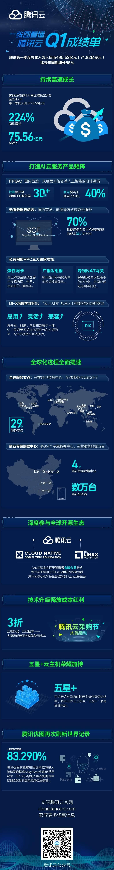腾讯Q1财报:腾讯云持续高速增长,AI、出海成关键词