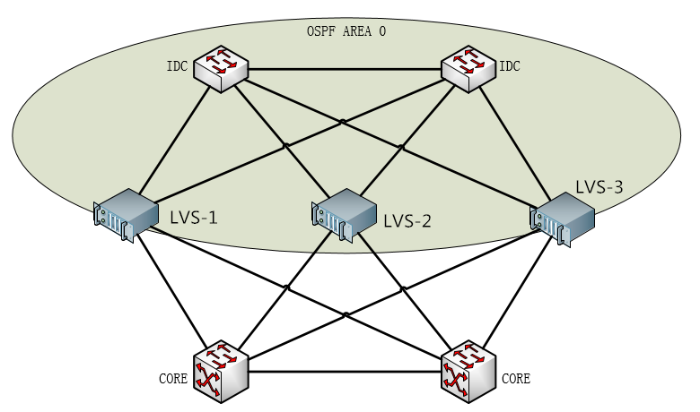 LVS 生产环境架构详解