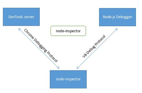 Node.js 调试大法 : v8_inspector