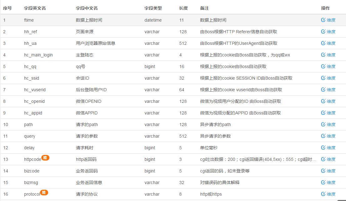 腾讯视频 WEB 站点 HTTPS 改造:总结篇