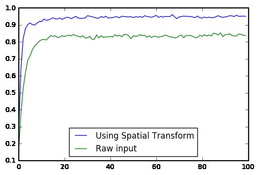 使用腾讯云 GPU 学习深度学习系列之四:深度学习的特征工程