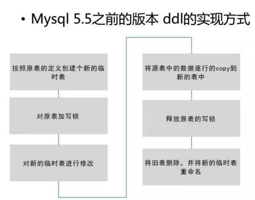 MySQL Online DDL