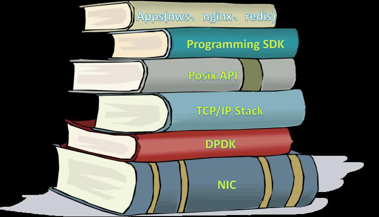 F-Stack 全用户态 (Kernel Bypass) 服务开发套件