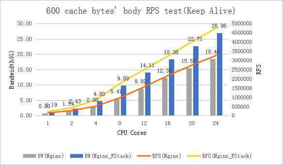 HTTP 服务使用 F-Stack 在不同业务场景下的性能表现