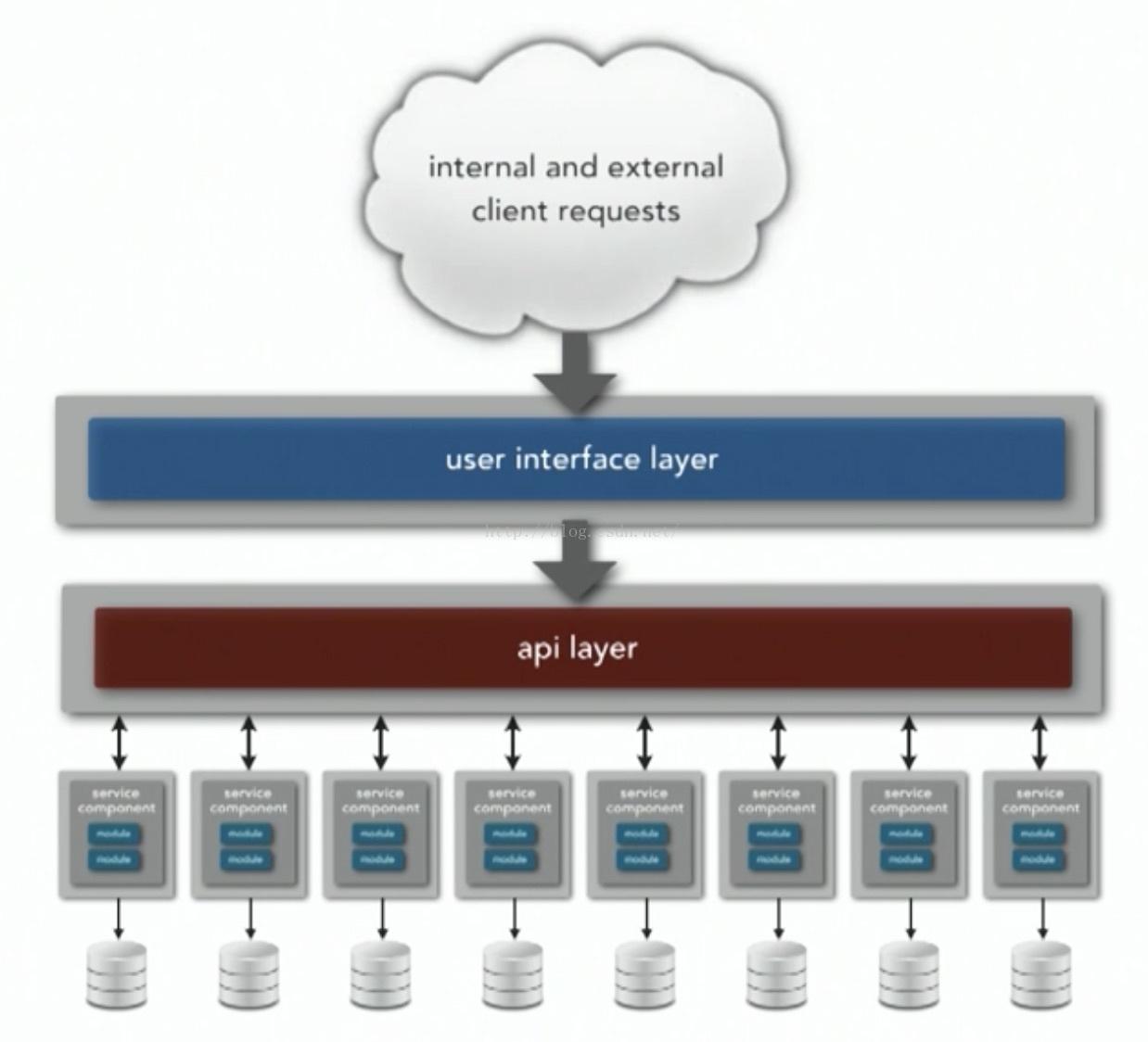微服务架构: 微服务架构的核心概念 ( 一 )