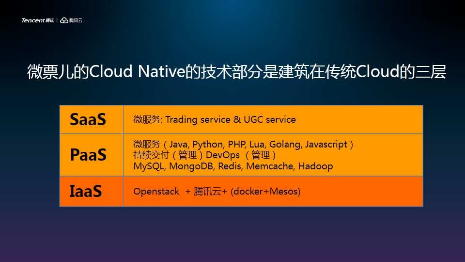 微票 Cloud Native 实践之路