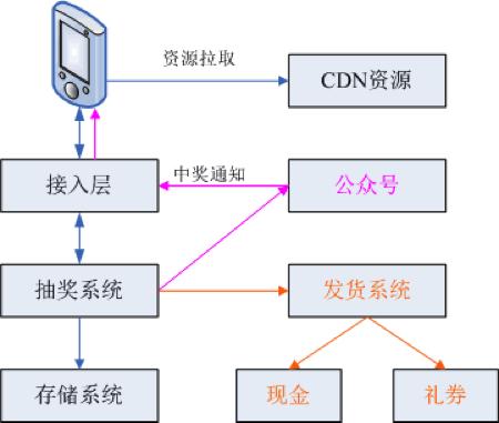 QQ 红包技术方案全解密 (一)