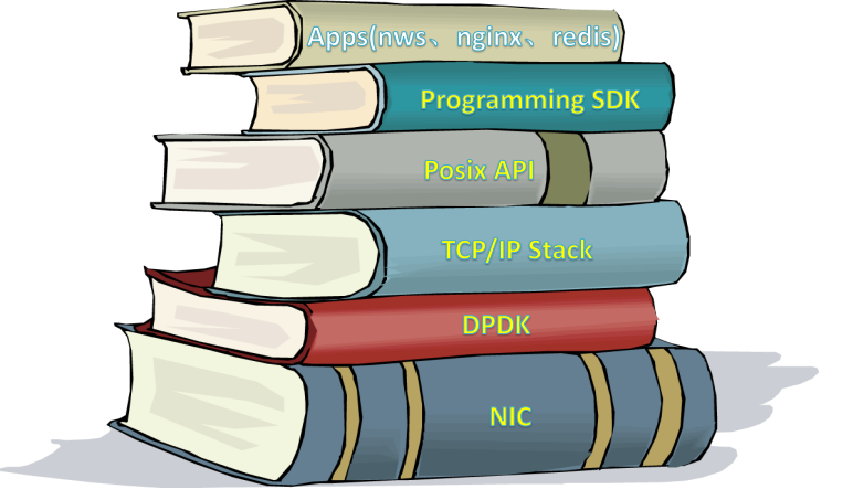 全用户态网络开发套件 F-Stack 架构分析
