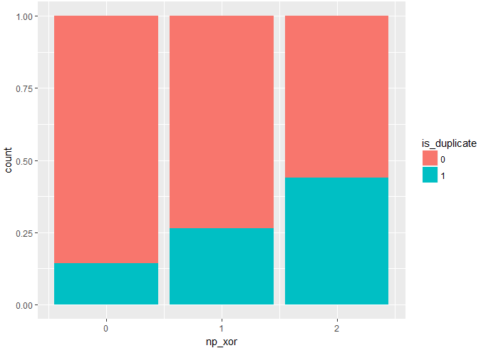 Kaggle 实战:Quora Question Pairs