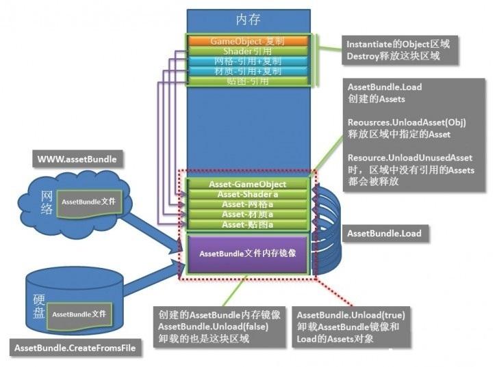 移动平台 Unity3D 应用性能优化(下)