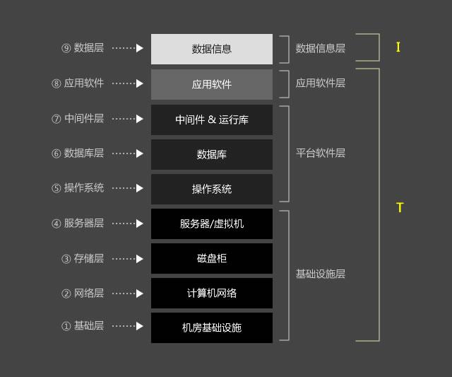 从零开始理解云计算 Vol.2:云计算的分类
