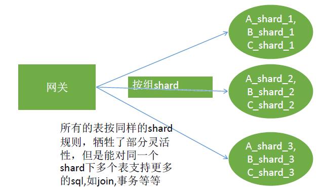 腾讯云分布式数据库 DCDB 架构解密