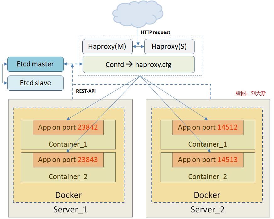 构建一个高可用及自动发现的 Docker 基础架构