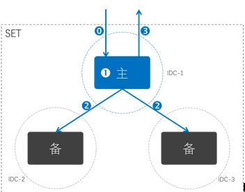 用分布式技术轻松化解数据库容量和性能瓶颈
