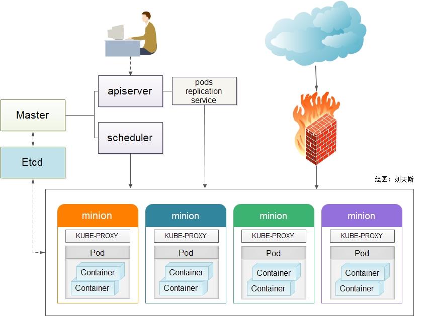 基于 kubernetes 构建 Docker 集群管理详解