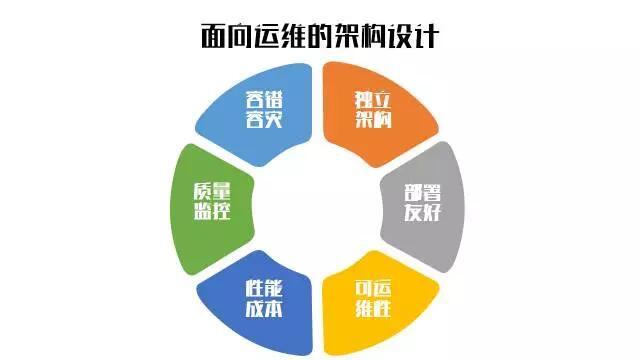 自动化运维之架构设计六要点