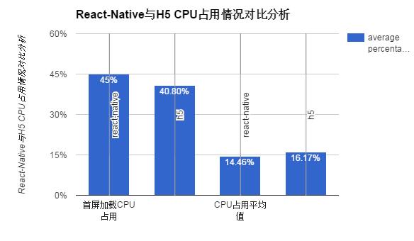 React-Native 通用化建设与性能优化