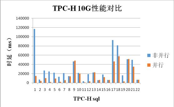 PostgreSQL 超越百万 tpmc
