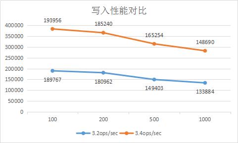 mongodb 3.4与 mongodb 3.2性能对比