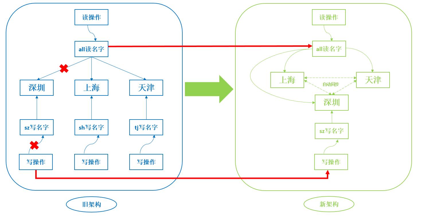 Redis 经典案例分析:消失的连接