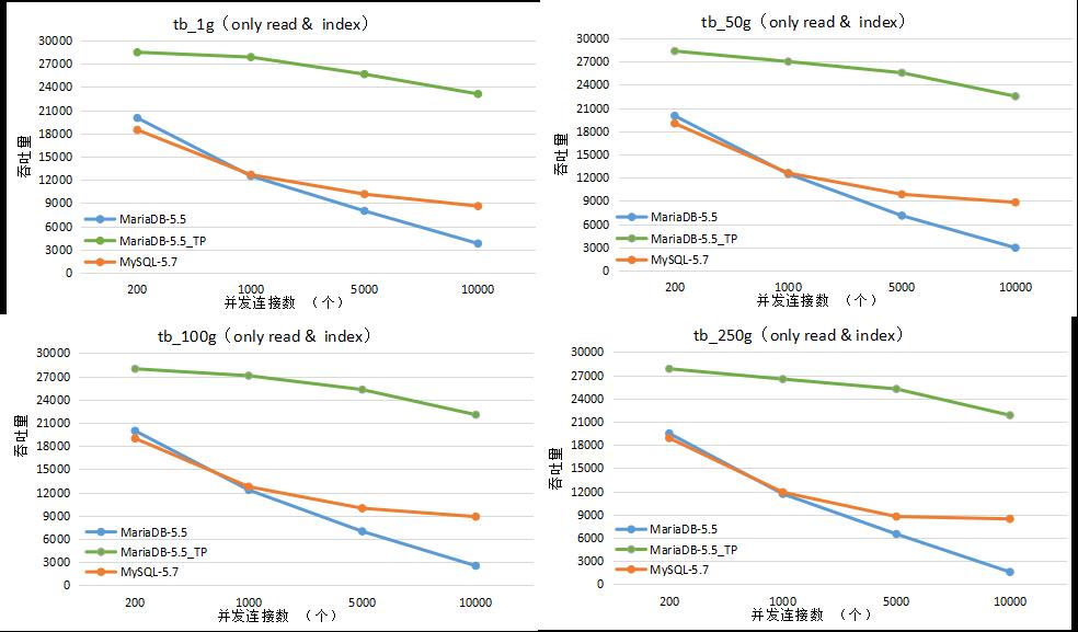 数据库评测报告第一期:MySQL-5.7