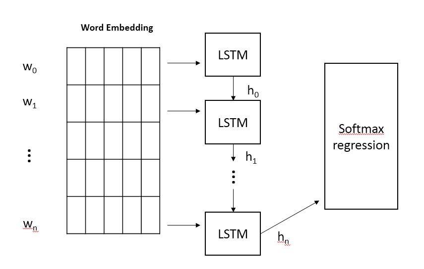 短视频分类进化:从 LR 到 LSTM