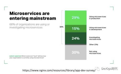 基于 DevOps 的微服务生态系统与工程实践(一)