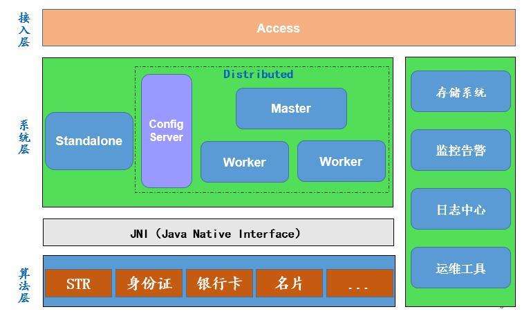从 0 到 1 打造轻量级图像识别服务框架