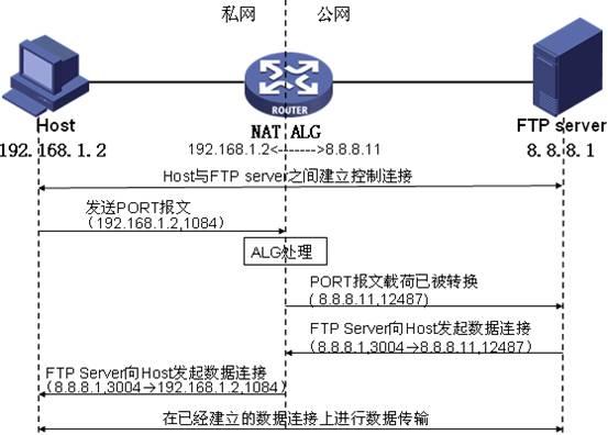 浅析 P2P 穿越 NAT 的原理、技术、方法 (上)