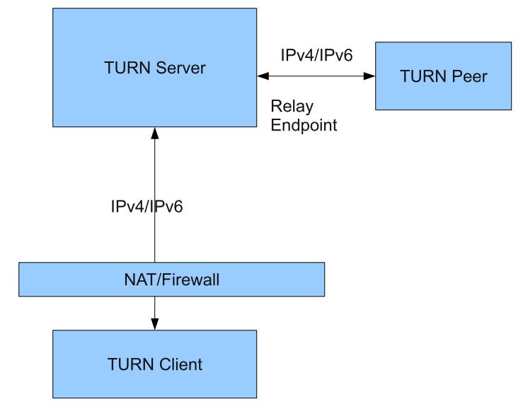 浅析 P2P 穿越 NAT 的原理、技术、方法 ( 下 )
